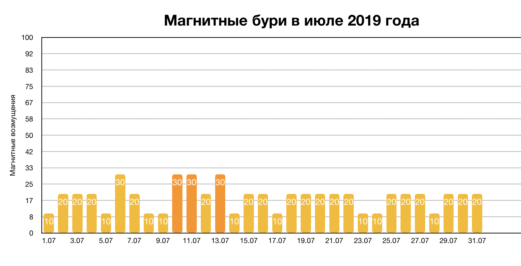 Магнитные бури в июле 2019 года: прогноз на месяц