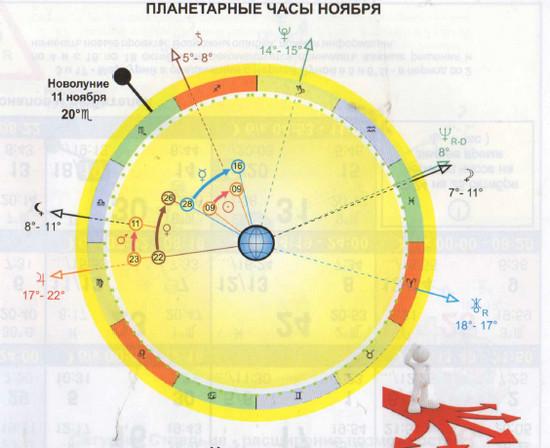 Астрологический календарь на ноябрь 2015 года