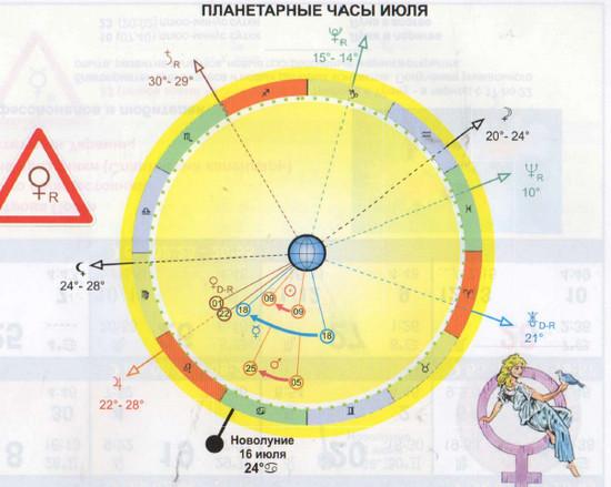 Проекты, начатые в течение часа сатурна, будут обладать характеристиками сатурна.