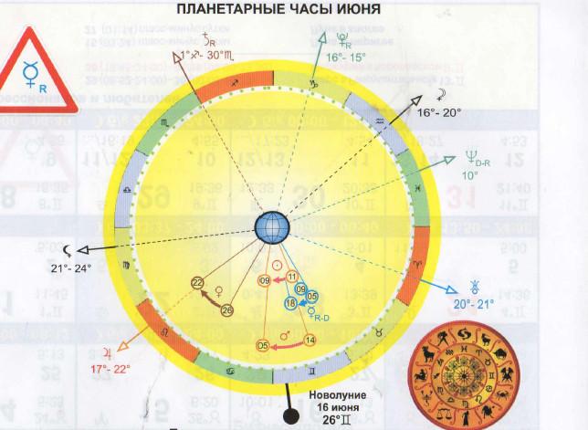 методы Много роды в ретроградный сатурн сколько
