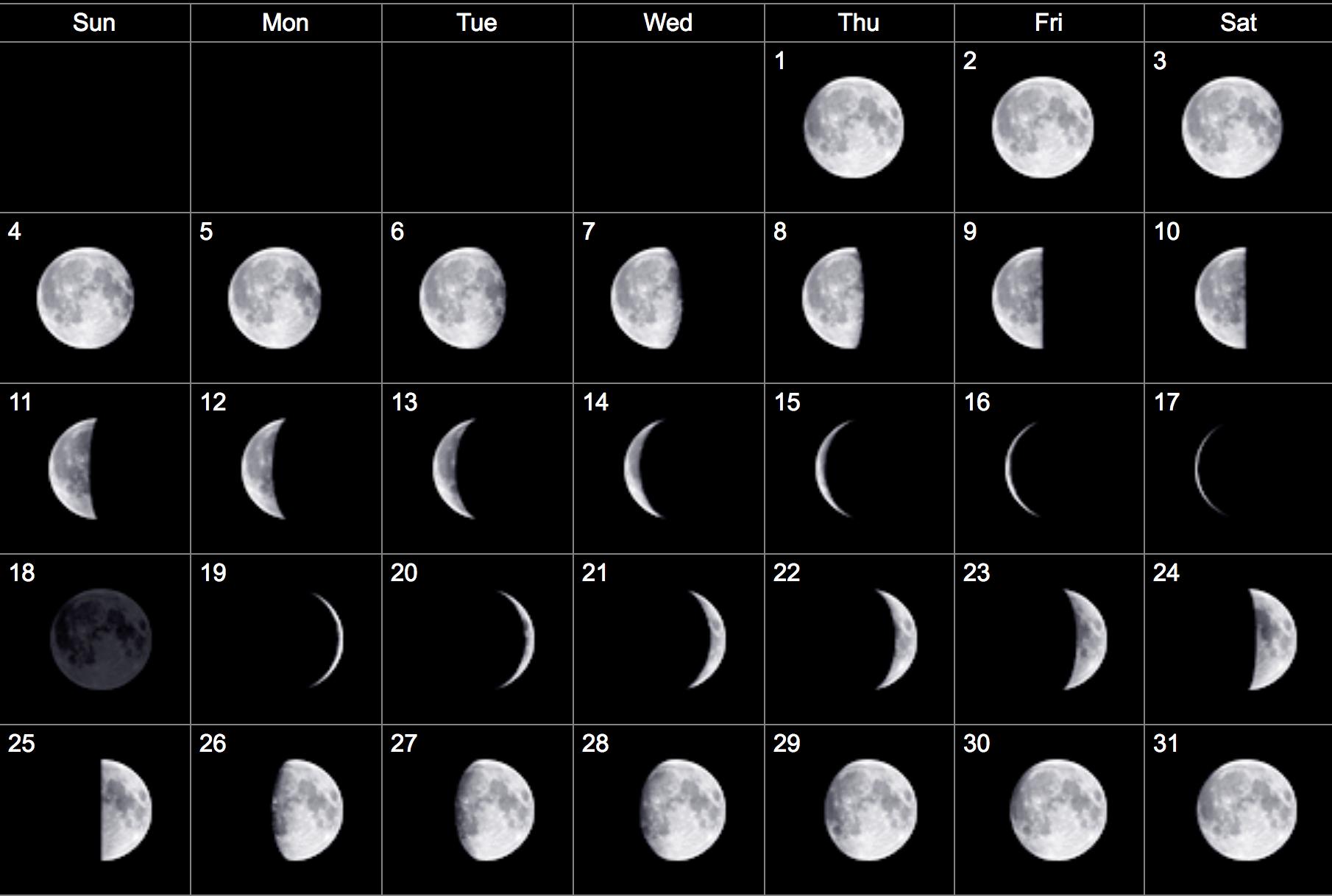 Занятия сексом по лунному календарю