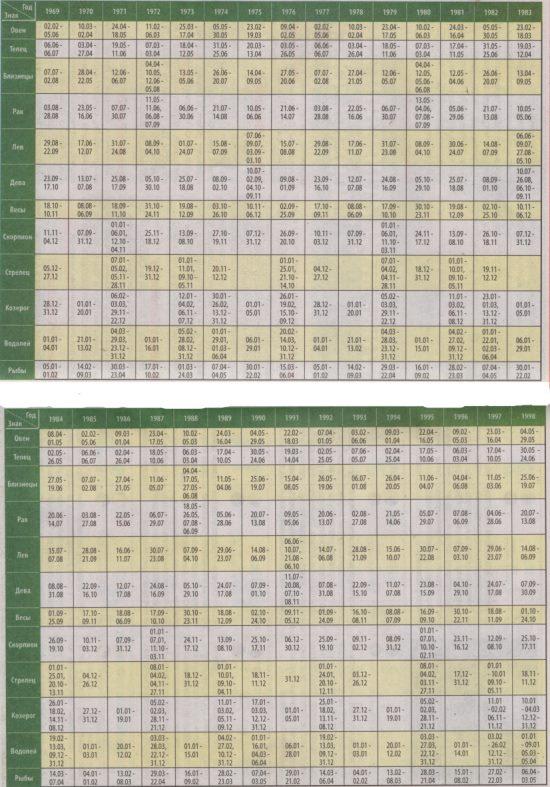 детский гороскоп по датам