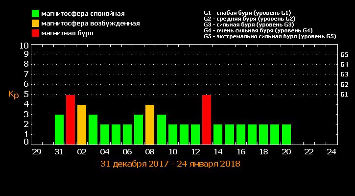 Магнитные бури в январе 2018 года